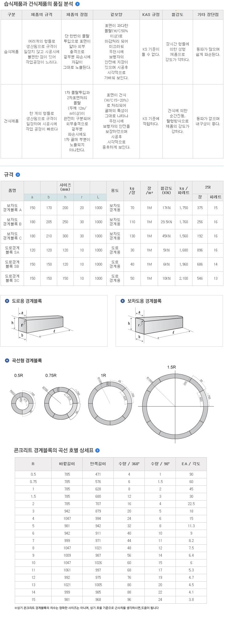 콘크리트경계블록설명